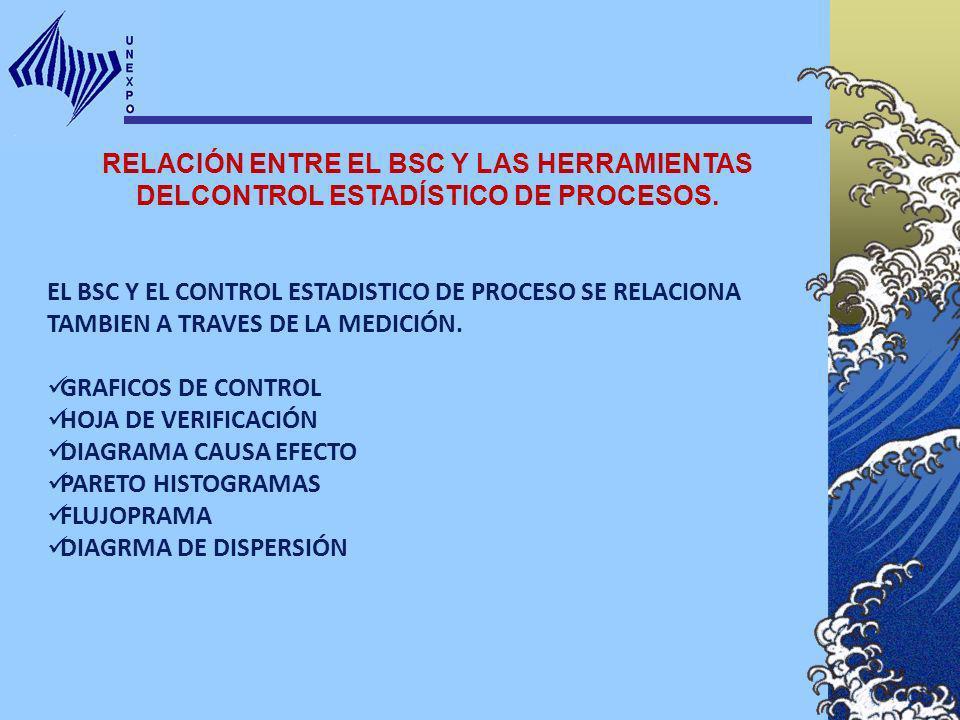 RELACIÓN ENTRE EL BSC Y LAS HERRAMIENTAS DELCONTROL ESTADÍSTICO DE PROCESOS. EL BSC Y EL CONTROL ESTADISTICO DE PROCESO SE RELACIONA TAMBIEN A TRAVES