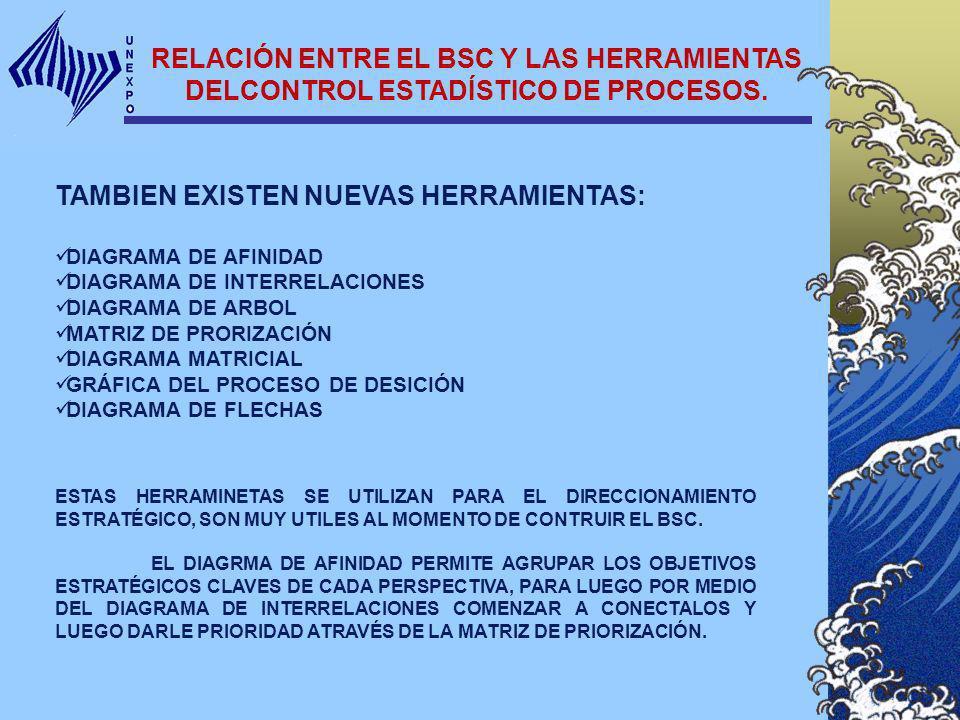 RELACIÓN ENTRE EL BSC Y LAS HERRAMIENTAS DELCONTROL ESTADÍSTICO DE PROCESOS. TAMBIEN EXISTEN NUEVAS HERRAMIENTAS: DIAGRAMA DE AFINIDAD DIAGRAMA DE INT
