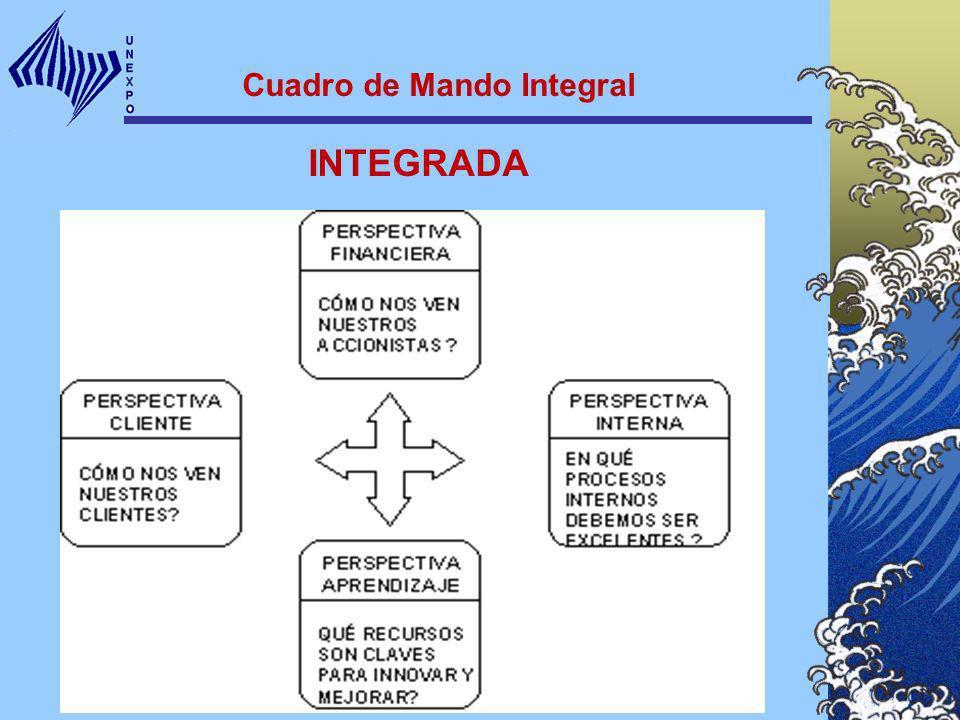 INTEGRADA Cuadro de Mando Integral