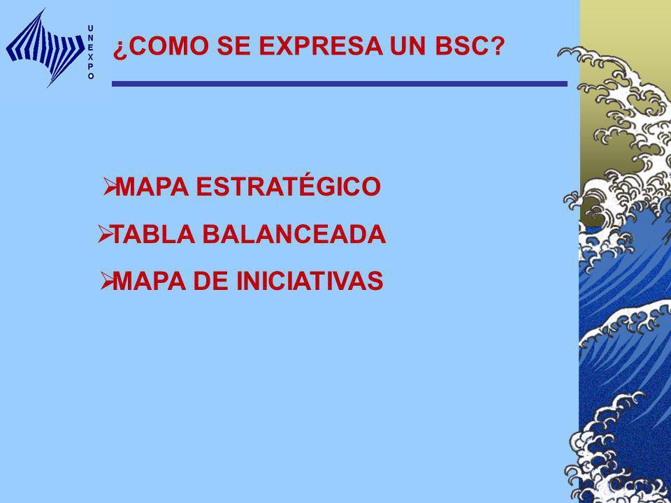 ¿COMO SE EXPRESA UN BSC? MAPA ESTRATÉGICO TABLA BALANCEADA MAPA DE INICIATIVAS
