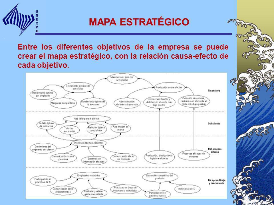 MAPA ESTRATÉGICO Entre los diferentes objetivos de la empresa se puede crear el mapa estratégico, con la relación causa-efecto de cada objetivo.