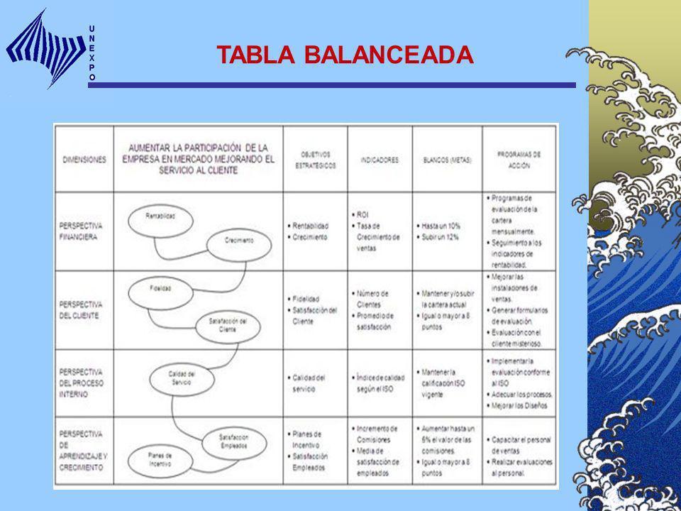 TABLA BALANCEADA