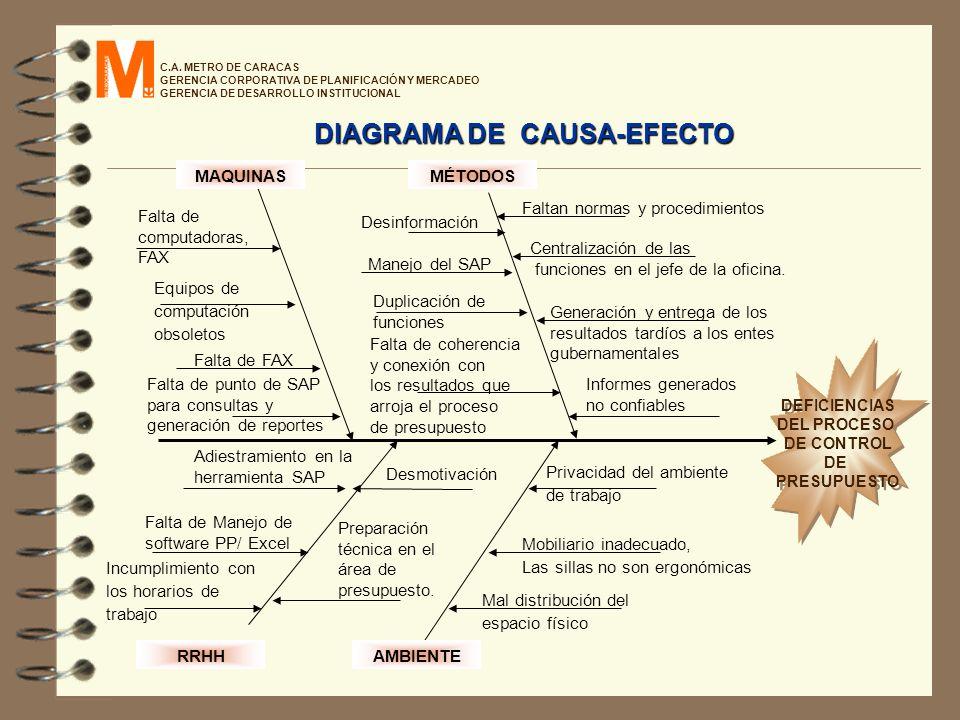 C.A. METRO DE CARACAS GERENCIA CORPORATIVA DE PLANIFICACIÓN Y MERCADEO GERENCIA DE DESARROLLO INSTITUCIONAL RRHHAMBIENTE MAQUINASMÉTODOS Falta de comp