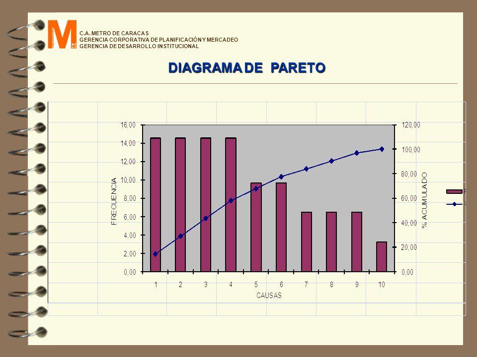 C.A. METRO DE CARACAS GERENCIA CORPORATIVA DE PLANIFICACIÓN Y MERCADEO GERENCIA DE DESARROLLO INSTITUCIONAL DIAGRAMA DE PARETO