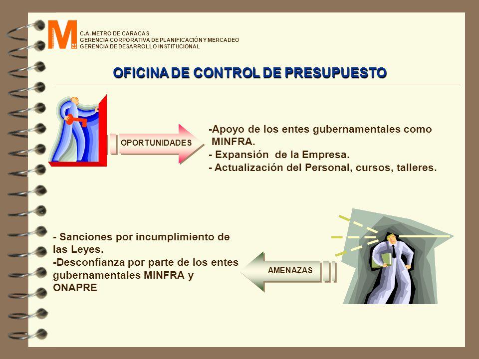 C.A. METRO DE CARACAS GERENCIA CORPORATIVA DE PLANIFICACIÓN Y MERCADEO GERENCIA DE DESARROLLO INSTITUCIONAL OFICINA DE CONTROL DE PRESUPUESTO -Apoyo d