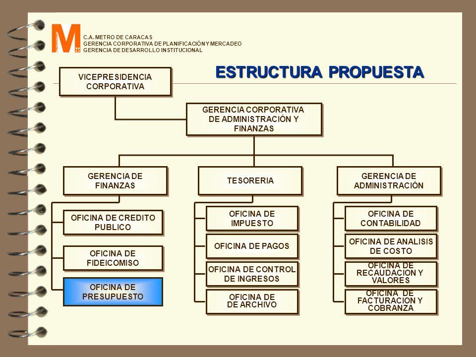 C.A. METRO DE CARACAS GERENCIA CORPORATIVA DE PLANIFICACIÓN Y MERCADEO GERENCIA DE DESARROLLO INSTITUCIONAL VICEPRESIDENCIA CORPORATIVA VICEPRESIDENCI