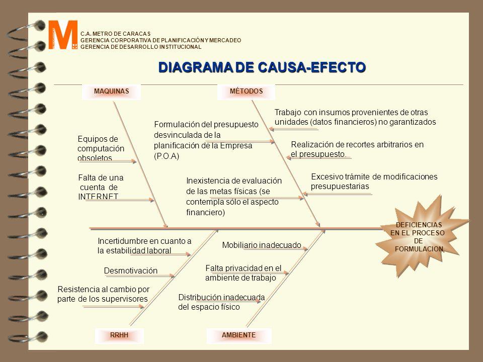 C.A. METRO DE CARACAS GERENCIA CORPORATIVA DE PLANIFICACIÓN Y MERCADEO GERENCIA DE DESARROLLO INSTITUCIONAL RRHHAMBIENTE MAQUINASMÉTODOS Equipos de co