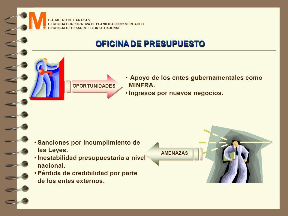 C.A. METRO DE CARACAS GERENCIA CORPORATIVA DE PLANIFICACIÓN Y MERCADEO GERENCIA DE DESARROLLO INSTITUCIONAL Apoyo de los entes gubernamentales como MI