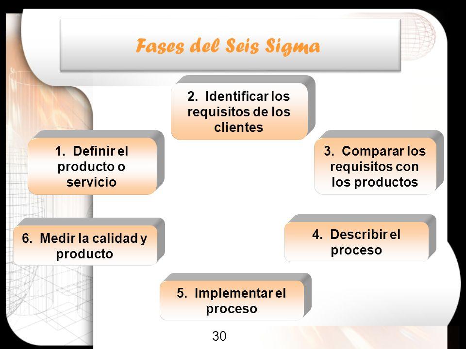 30 1. Definir el producto o servicio 2. Identificar los requisitos de los clientes 5. Implementar el proceso 3. Comparar los requisitos con los produc