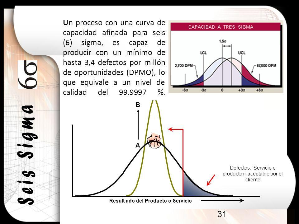 31 Un proceso con una curva de capacidad afinada para seis (6) sigma, es capaz de producir con un mínimo de hasta 3,4 defectos por millón de oportunid