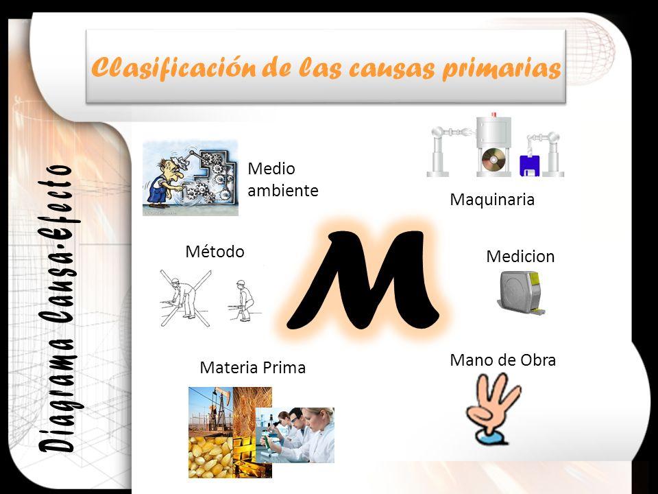 Medio ambiente Método Maquinaria Materia Prima Mano de Obra Medicion Clasificación de las causas primarias