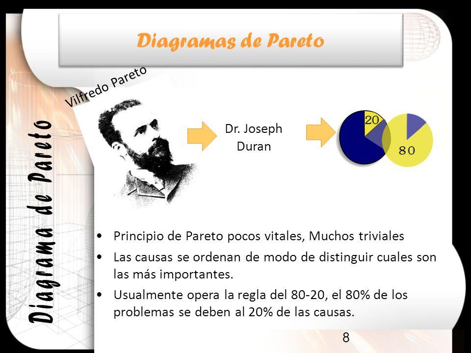 8 Principio de Pareto pocos vitales, Muchos triviales Las causas se ordenan de modo de distinguir cuales son las más importantes. Usualmente opera la