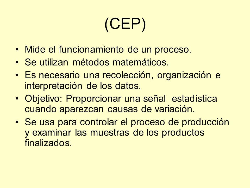 (CEP) Mide el funcionamiento de un proceso. Se utilizan métodos matemáticos. Es necesario una recolección, organización e interpretación de los datos.