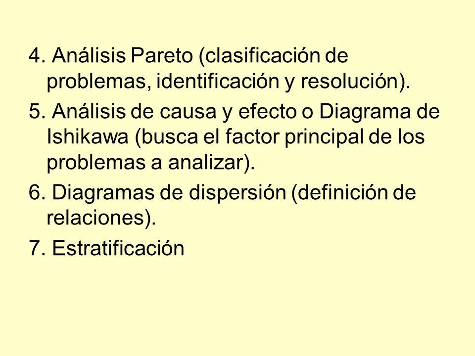 4. Análisis Pareto (clasificación de problemas, identificación y resolución). 5. Análisis de causa y efecto o Diagrama de Ishikawa (busca el factor pr