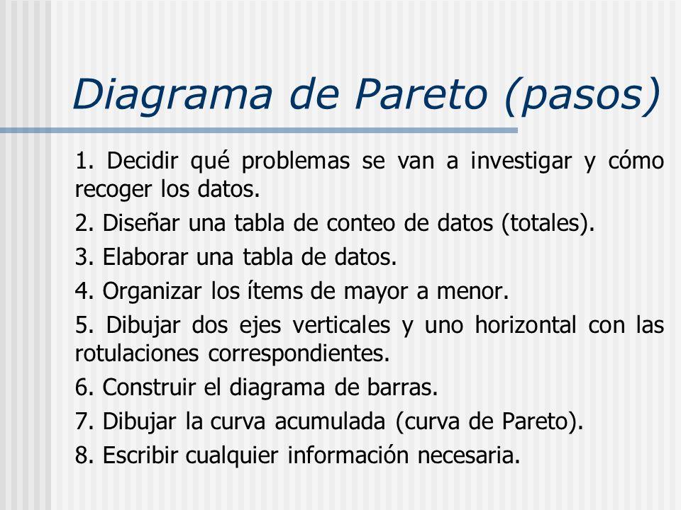Diagrama de Pareto (pasos) 1. Decidir qué problemas se van a investigar y cómo recoger los datos. 2. Diseñar una tabla de conteo de datos (totales). 3