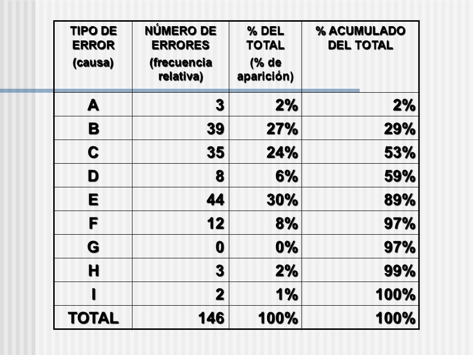 TIPO DE ERROR (causa) NÚMERO DE ERRORES (frecuencia relativa) % DEL TOTAL (% de aparición) % ACUMULADO DEL TOTAL A32%2% B3927%29% C3524%53% D86%59% E4