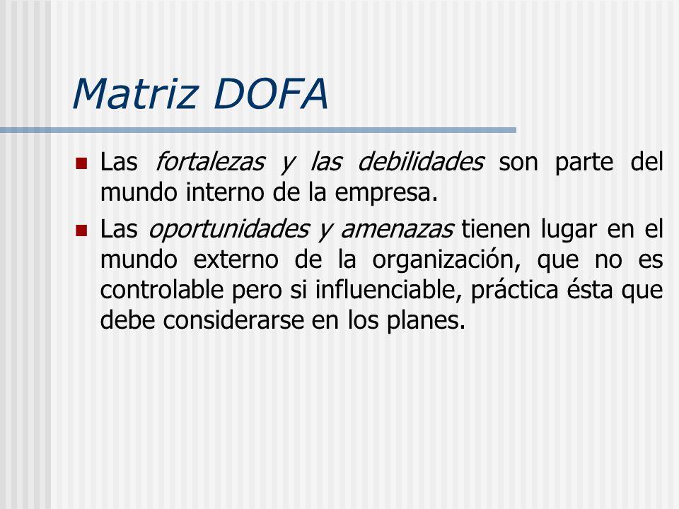 Matriz DOFA Las fortalezas y las debilidades son parte del mundo interno de la empresa. Las oportunidades y amenazas tienen lugar en el mundo externo