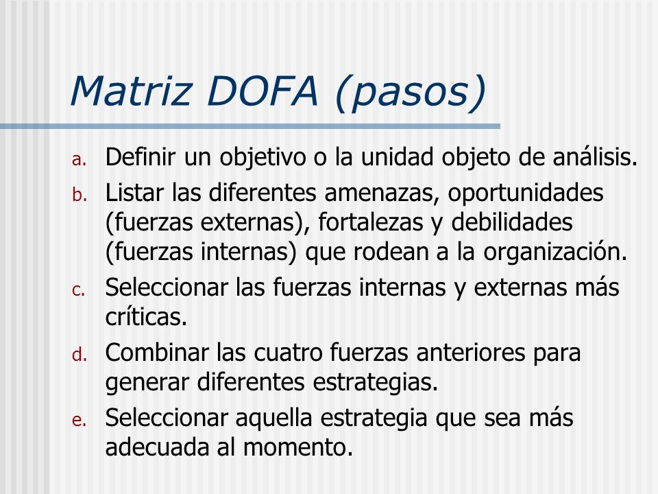 Matriz DOFA (pasos) a. Definir un objetivo o la unidad objeto de análisis. b. Listar las diferentes amenazas, oportunidades (fuerzas externas), fortal