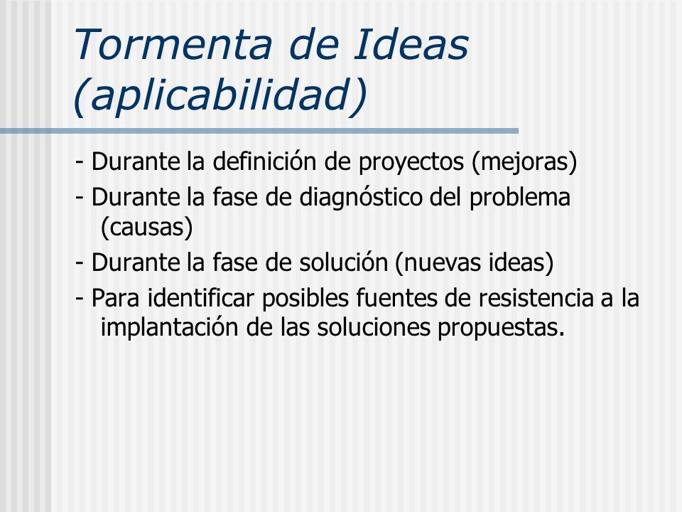 Tormenta de Ideas (aplicabilidad) - Durante la definición de proyectos (mejoras) - Durante la fase de diagnóstico del problema (causas) - Durante la f