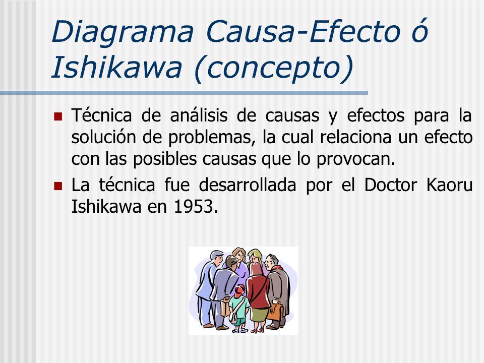 Diagrama Causa-Efecto ó Ishikawa (concepto) Técnica de análisis de causas y efectos para la solución de problemas, la cual relaciona un efecto con las