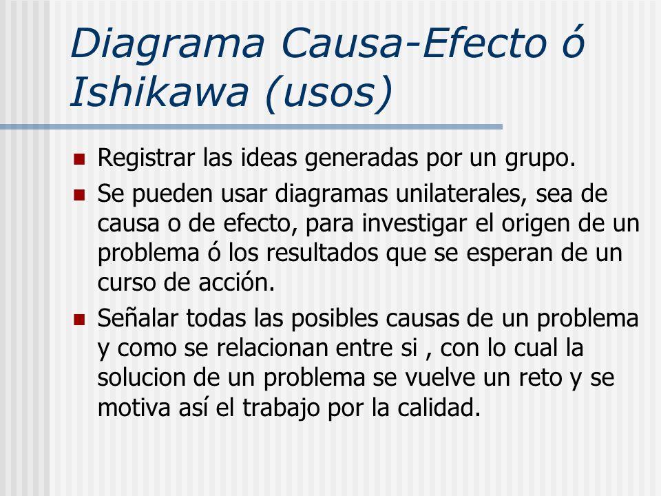 Diagrama Causa-Efecto ó Ishikawa (usos) Registrar las ideas generadas por un grupo. Se pueden usar diagramas unilaterales, sea de causa o de efecto, p