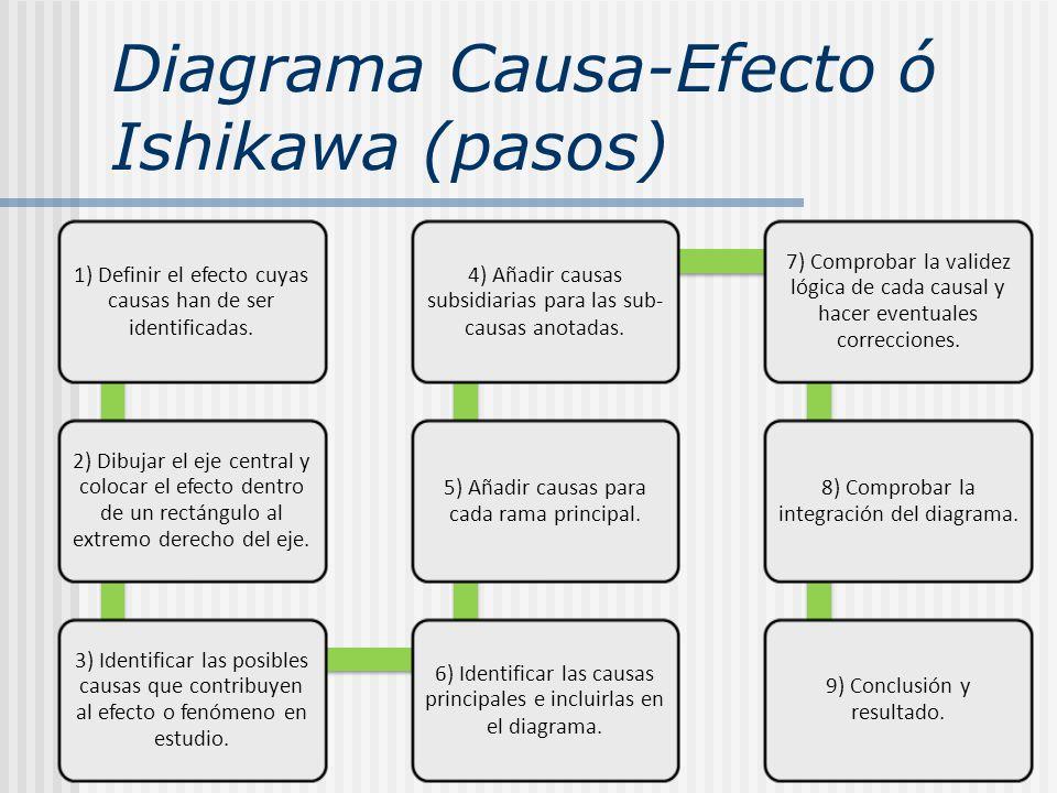 Diagrama Causa-Efecto ó Ishikawa (pasos) 1) Definir el efecto cuyas causas han de ser identificadas. 2) Dibujar el eje central y colocar el efecto den