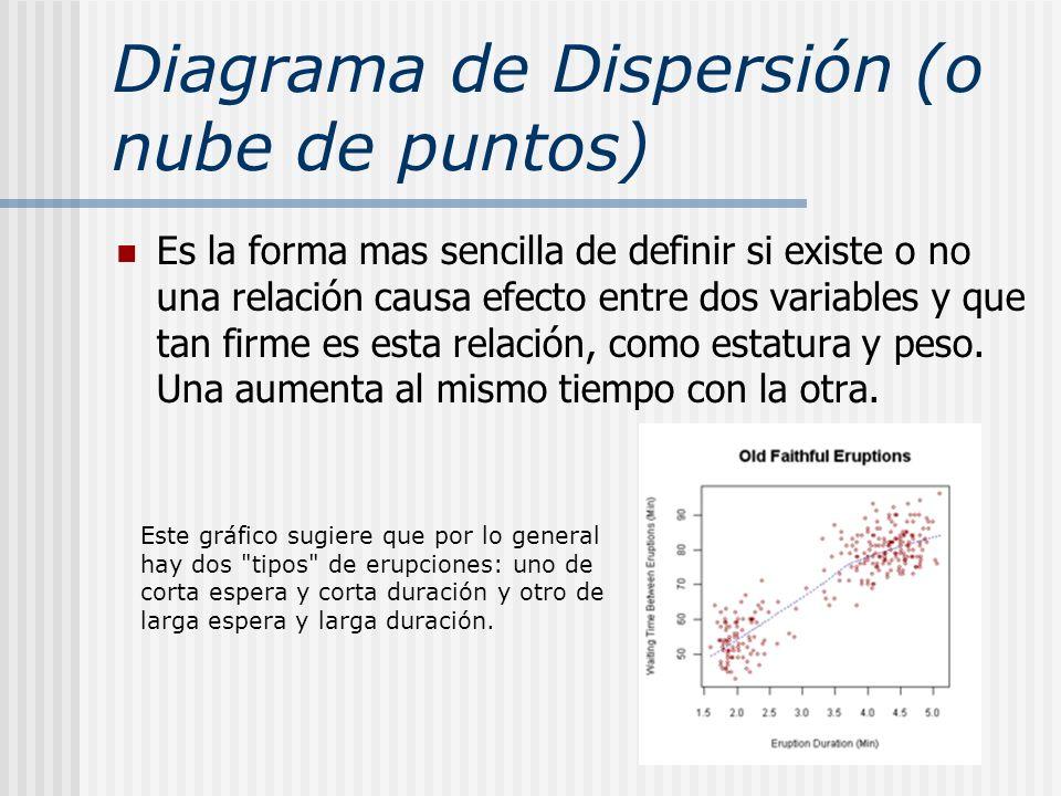 Diagrama de Dispersión (o nube de puntos) Es la forma mas sencilla de definir si existe o no una relación causa efecto entre dos variables y que tan f