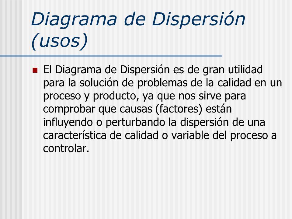 Diagrama de Dispersión (usos) El Diagrama de Dispersión es de gran utilidad para la solución de problemas de la calidad en un proceso y producto, ya q