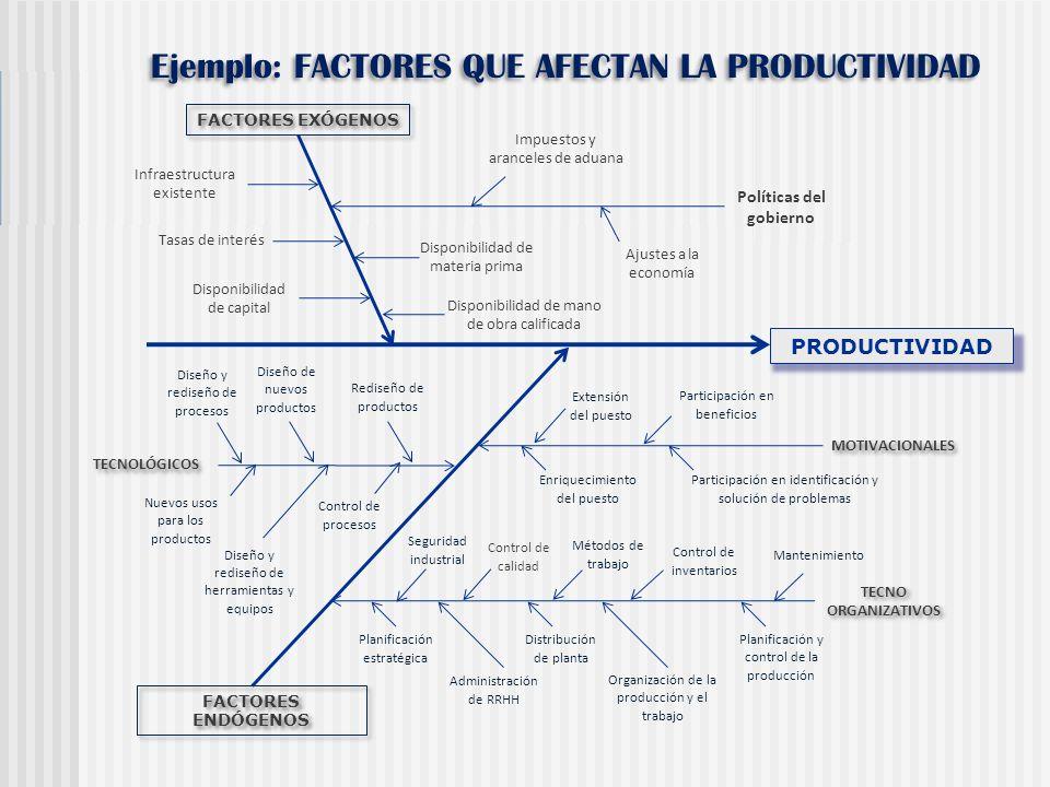 Ejemplo: FACTORES QUE AFECTAN LA PRODUCTIVIDAD PRODUCTIVIDAD FACTORES EXÓGENOS FACTORES ENDÓGENOS Políticas del gobierno Impuestos y aranceles de adua