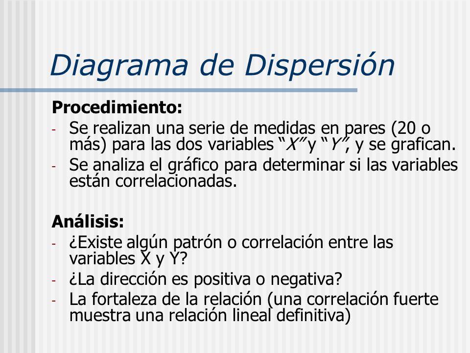 Diagrama de Dispersión Procedimiento: - Se realizan una serie de medidas en pares (20 o más) para las dos variables X y Y, y se grafican. - Se analiza