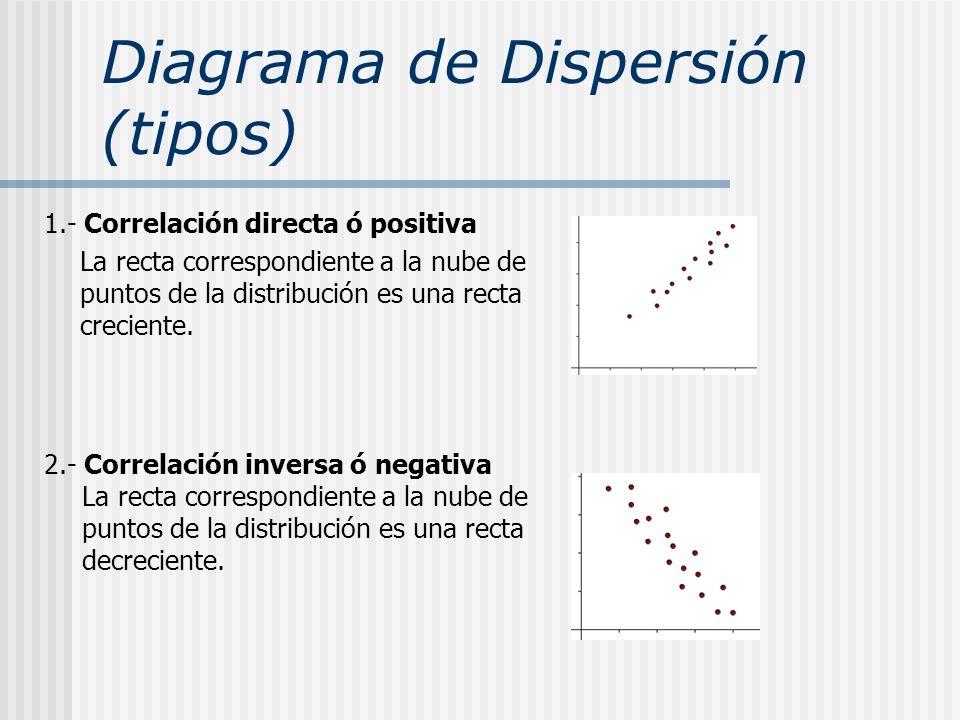 Diagrama de Dispersión (tipos) 1.- Correlación directa ó positiva La recta correspondiente a la nube de puntos de la distribución es una recta crecien