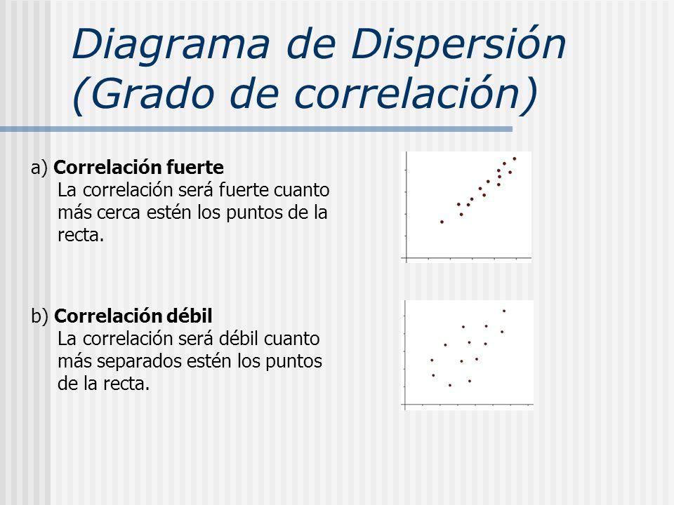 Diagrama de Dispersión (Grado de correlación) a) Correlación fuerte La correlación será fuerte cuanto más cerca estén los puntos de la recta. b) Corre