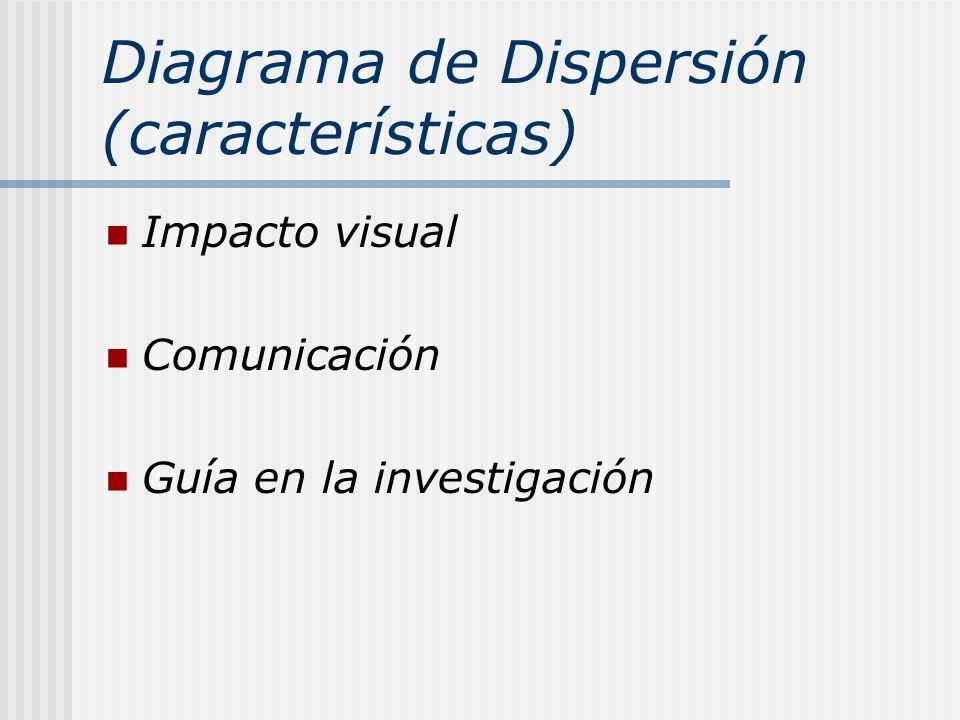 Diagrama de Dispersión (características) Impacto visual Comunicación Guía en la investigación
