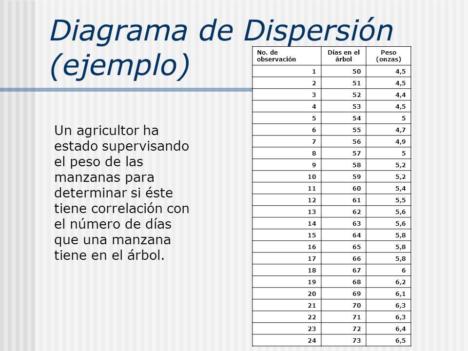 Diagrama de Dispersión (ejemplo) Un agricultor ha estado supervisando el peso de las manzanas para determinar si éste tiene correlación con el número