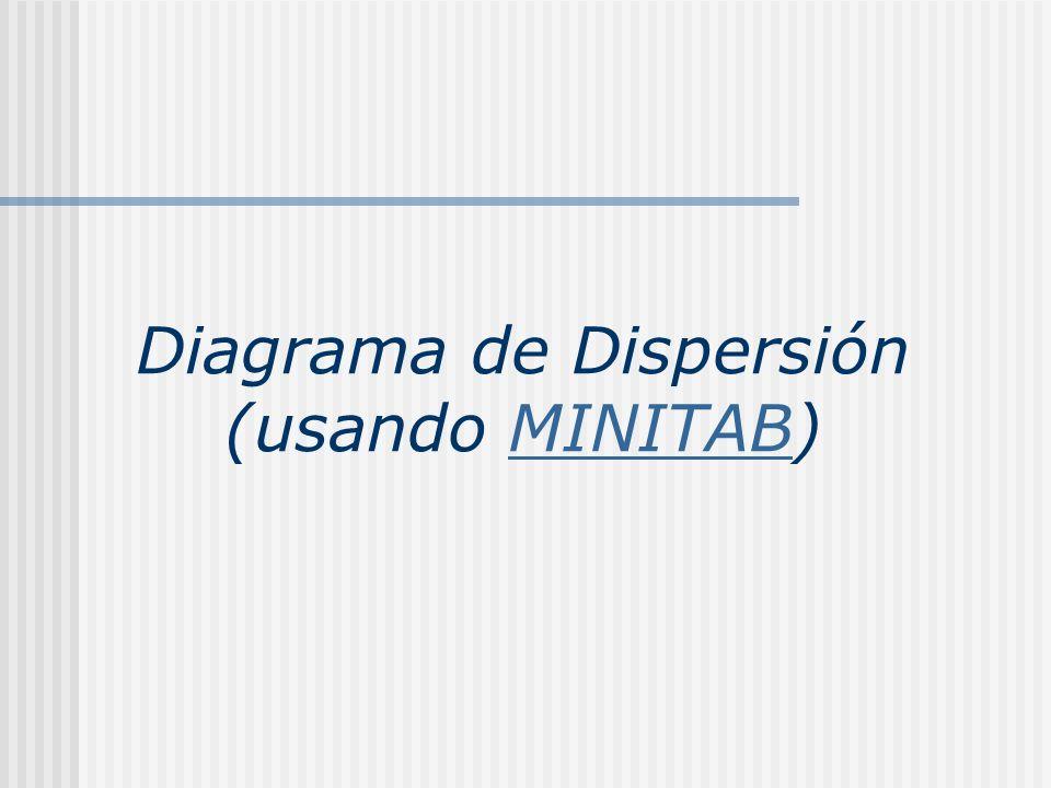 Diagrama de Dispersión (usando MINITAB)MINITAB