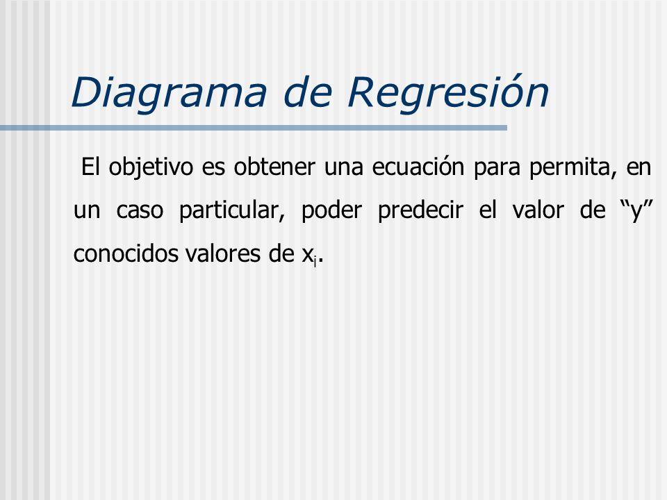 Diagrama de Regresión El objetivo es obtener una ecuación para permita, en un caso particular, poder predecir el valor de y conocidos valores de x i.