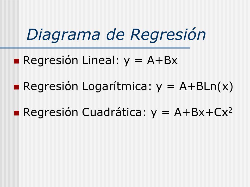 Diagrama de Regresión Regresión Lineal: y = A+Bx Regresión Logarítmica: y = A+BLn(x) Regresión Cuadrática: y = A+Bx+Cx 2