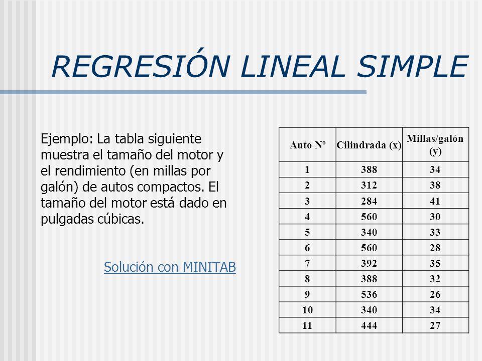 REGRESIÓN LINEAL SIMPLE Ejemplo: La tabla siguiente muestra el tamaño del motor y el rendimiento (en millas por galón) de autos compactos. El tamaño d