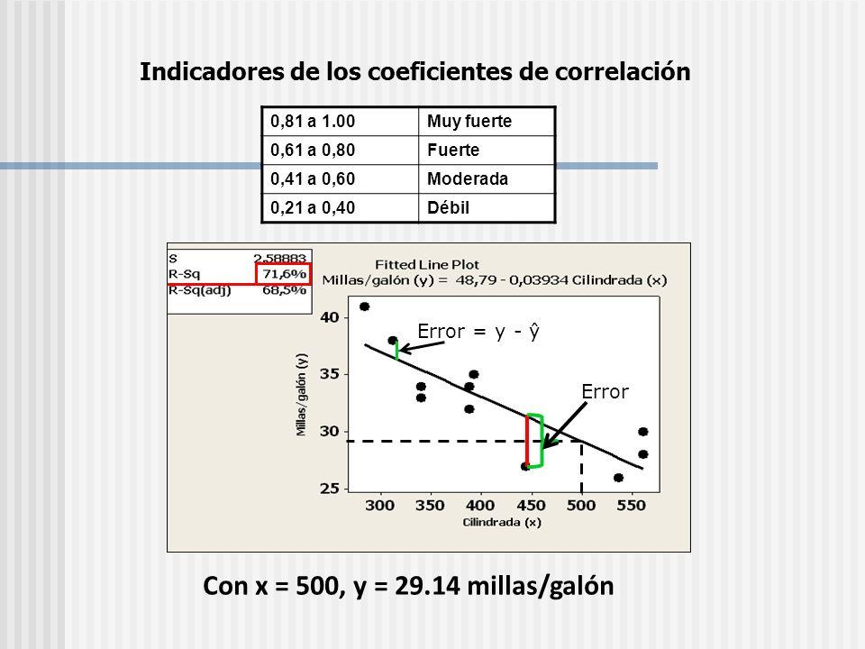 Error Error = y - ŷ 0,81 a 1.00Muy fuerte 0,61 a 0,80Fuerte 0,41 a 0,60Moderada 0,21 a 0,40Débil Indicadores de los coeficientes de correlación Con x