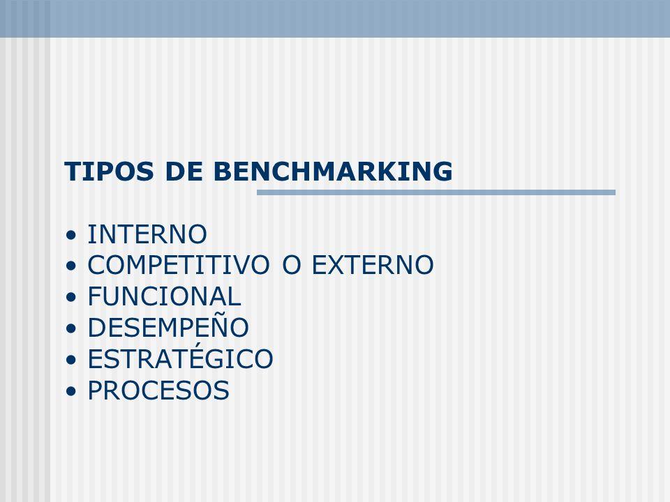 TIPOS DE BENCHMARKING INTERNO COMPETITIVO O EXTERNO FUNCIONAL DESEMPEÑO ESTRATÉGICO PROCESOS