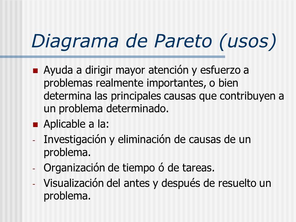 Diagrama de Pareto (usos) Ayuda a dirigir mayor atención y esfuerzo a problemas realmente importantes, o bien determina las principales causas que con
