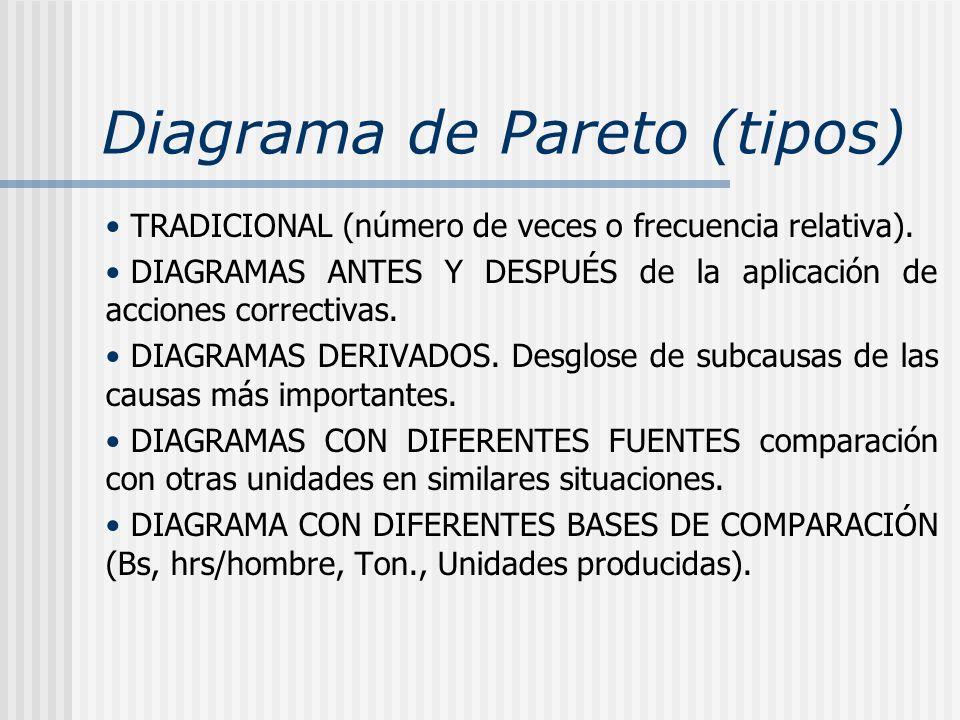 Diagrama de Pareto (tipos) TRADICIONAL (número de veces o frecuencia relativa). DIAGRAMAS ANTES Y DESPUÉS de la aplicación de acciones correctivas. DI
