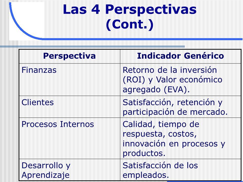 PerspectivaIndicador Genérico FinanzasRetorno de la inversión (ROI) y Valor económico agregado (EVA). ClientesSatisfacción, retención y participación
