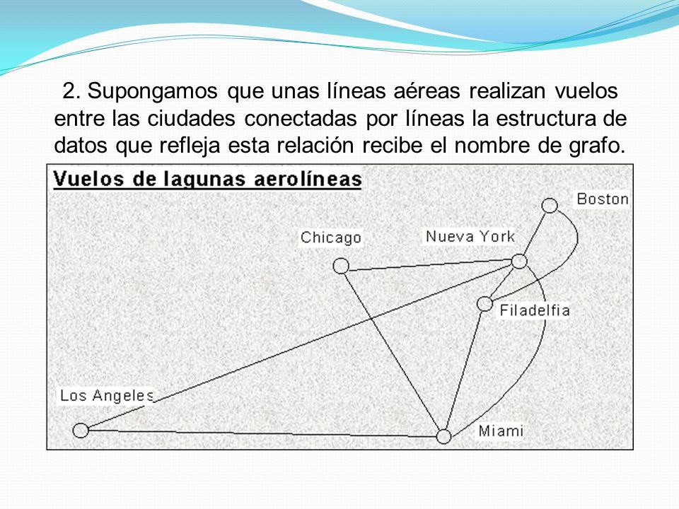 2. Supongamos que unas líneas aéreas realizan vuelos entre las ciudades conectadas por líneas la estructura de datos que refleja esta relación recibe