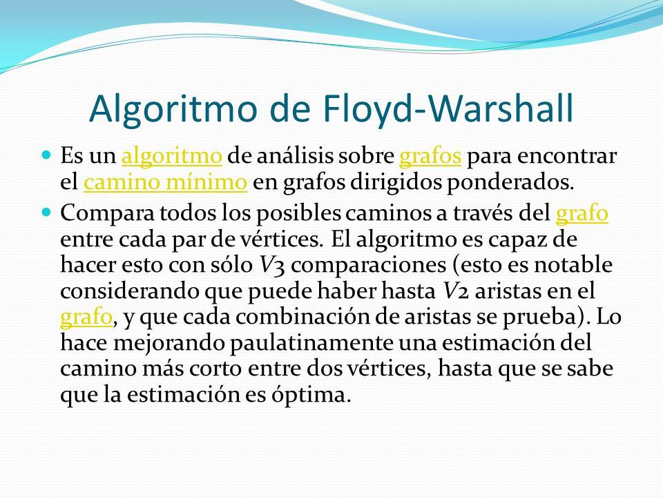 Algoritmo de Floyd-Warshall Es un algoritmo de análisis sobre grafos para encontrar el camino mínimo en grafos dirigidos ponderados.algoritmografoscam