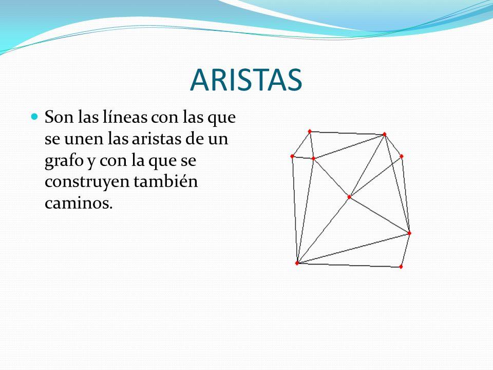 Algoritmo de Floyd-Warshall Es un algoritmo de análisis sobre grafos para encontrar el camino mínimo en grafos dirigidos ponderados.algoritmografoscamino mínimo Compara todos los posibles caminos a través del grafo entre cada par de vértices.