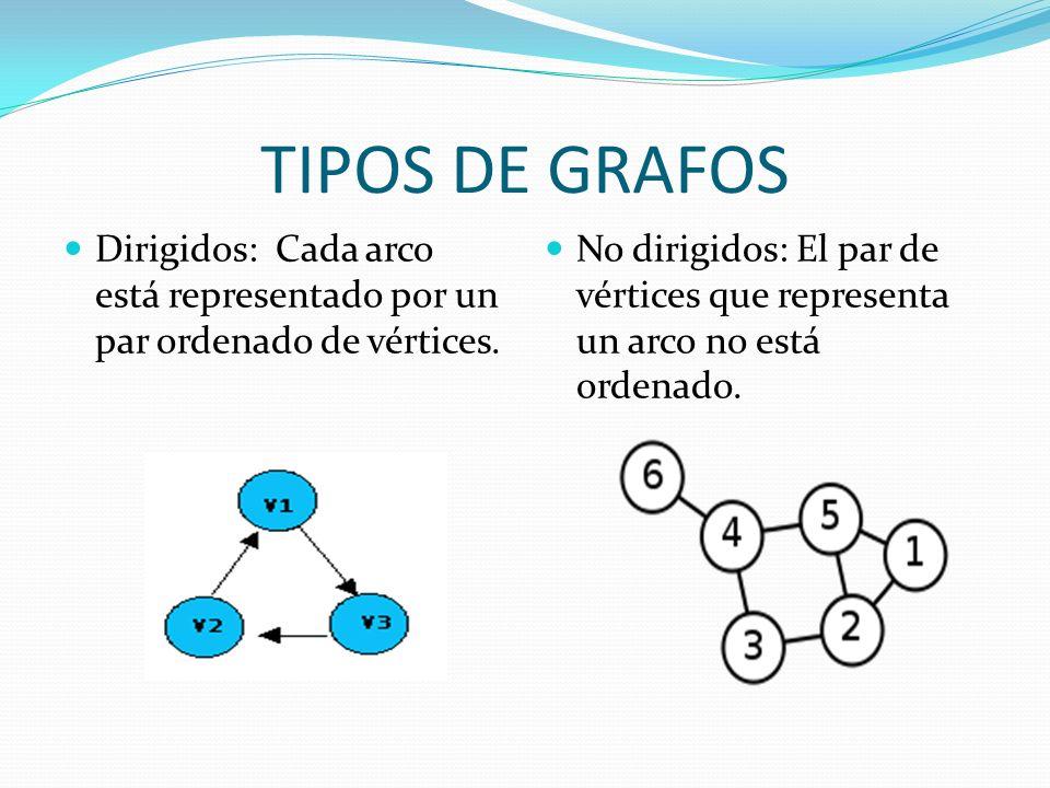 TIPOS DE GRAFOS Dirigidos: Cada arco está representado por un par ordenado de vértices. No dirigidos: El par de vértices que representa un arco no est