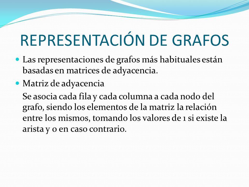 REPRESENTACIÓN DE GRAFOS Las representaciones de grafos más habituales están basadas en matrices de adyacencia. Matriz de adyacencia Se asocia cada fi
