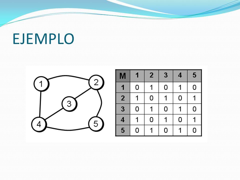 LISTAS DE ADYACENCIAS Se asocia a cada nodo del grafo una lista que contenga todos aquellos nodos que sean adyacentes a él.