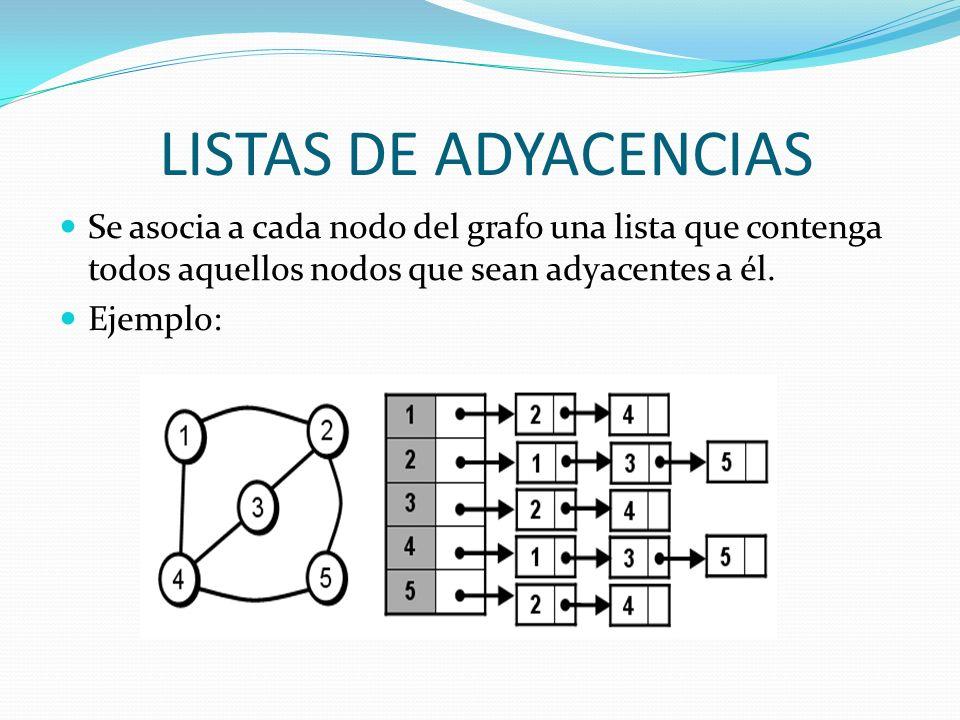 LISTAS DE ADYACENCIAS Se asocia a cada nodo del grafo una lista que contenga todos aquellos nodos que sean adyacentes a él. Ejemplo:
